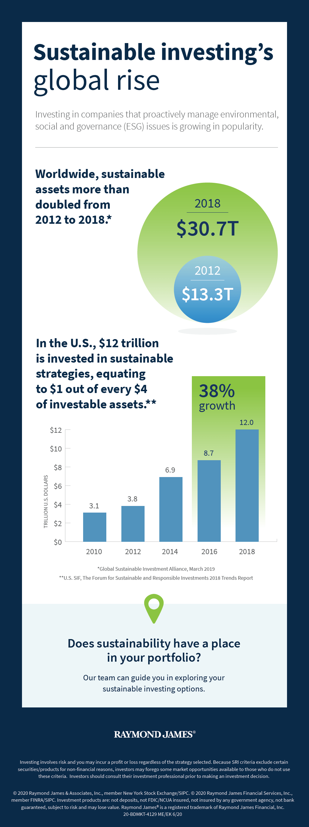 Sustainable investing's global rise